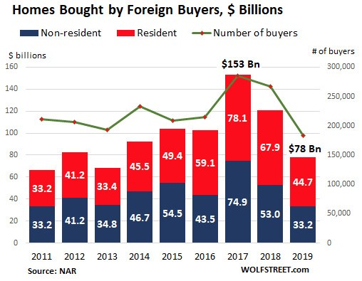homes bought by foreign buyers USA