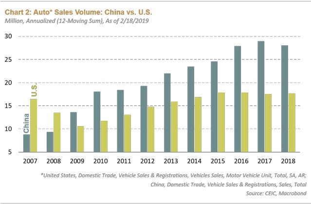 sales volume china vs usa