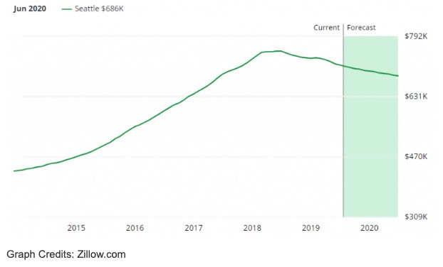 zillow graph seattle