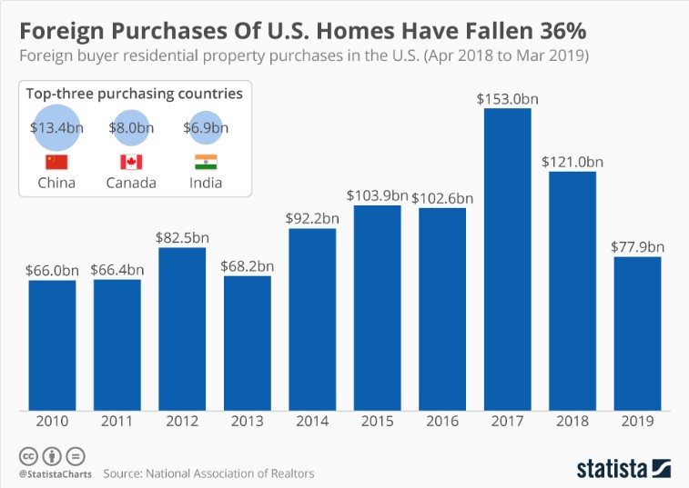 foreign purchases of US homes