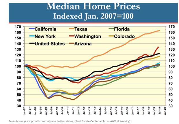 median home prices in selected states