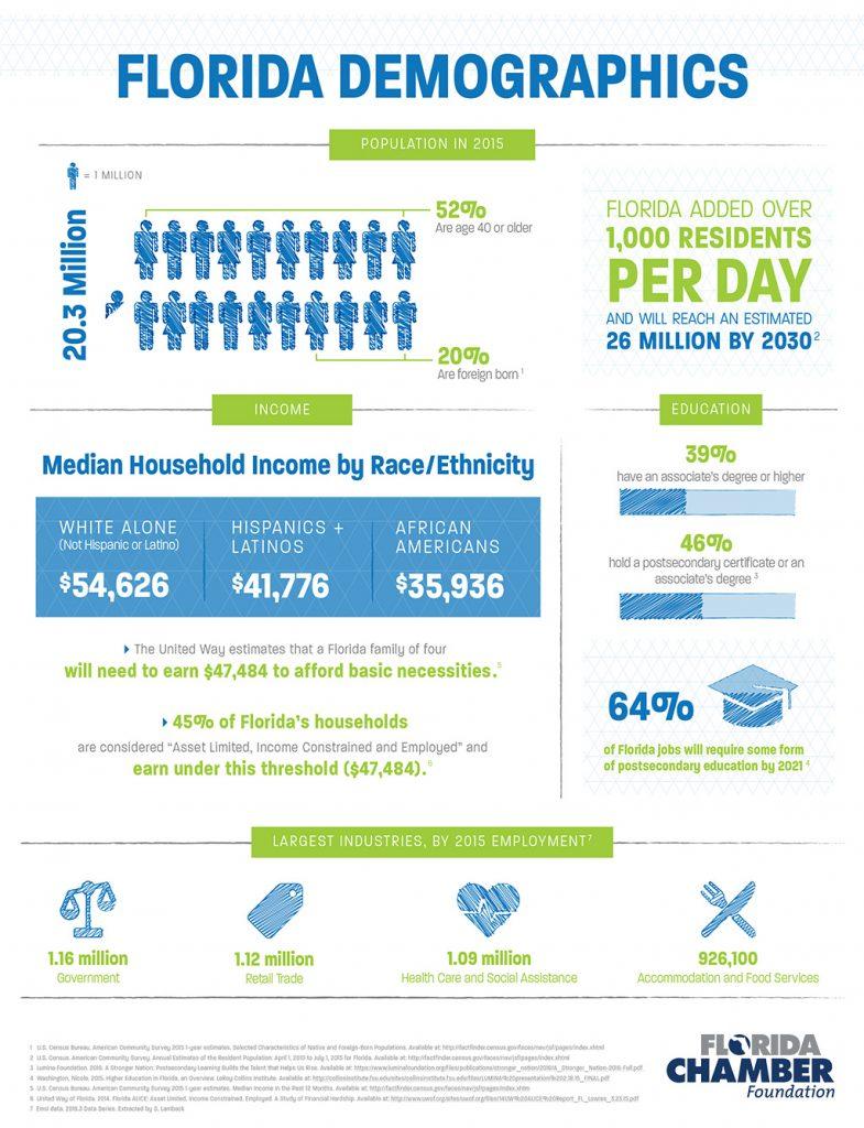 Florida-Jobs-2030-Report_Demographics