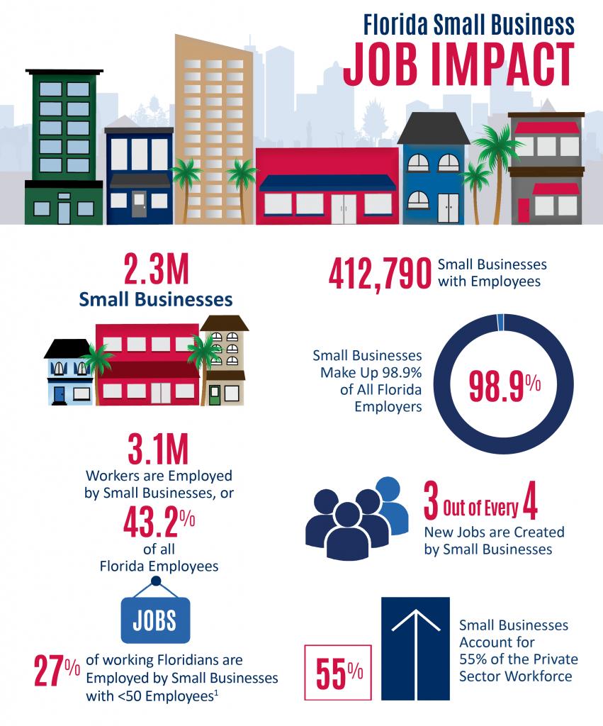 Graphics_Florida-Job-Impact